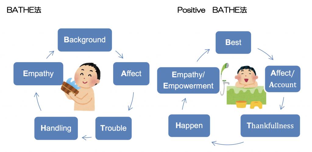 BATHE法の図解です。BATHE法とPositive BATHE法について比較しています。
